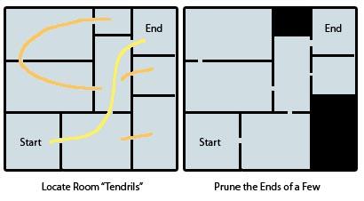 Prune dead ends